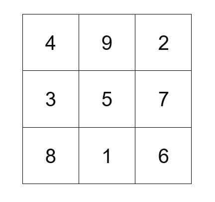 Lo Shu Quadrat